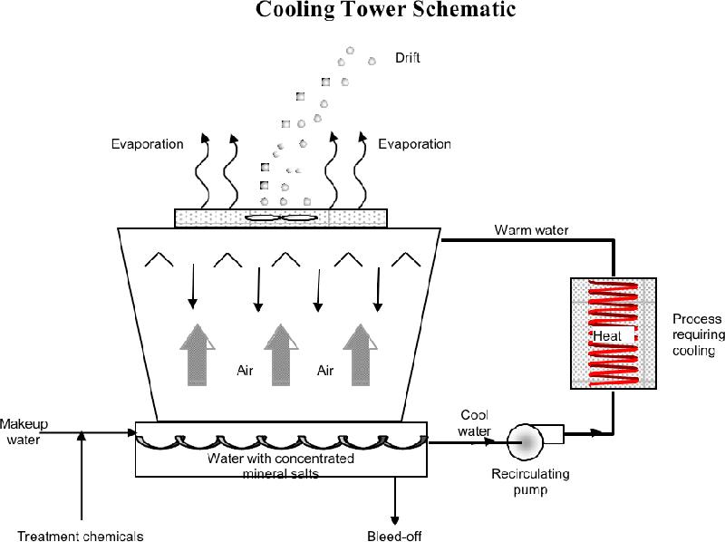 pump for recirculating cooling stilldragon community forum