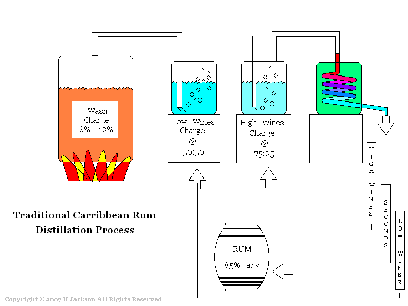 Distillation together with Pa System Wiring Diagram furthermore  likewise Photoalbum furthermore Traditional Caribbean Rum Maker. on moonshine still setup diagram