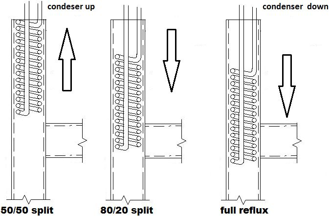 Reflux Still Diagram Online Schematic Diagram